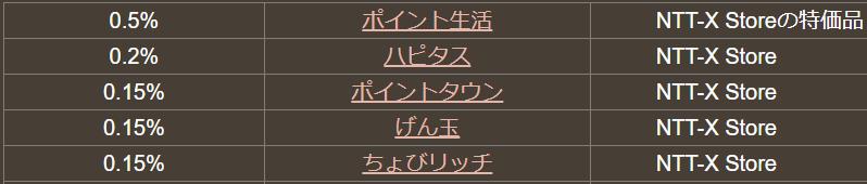 NTT-X Storeはポイント0.2%バック